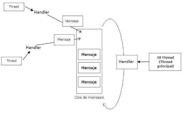 Comunicación entre hilos de un mismo proceso