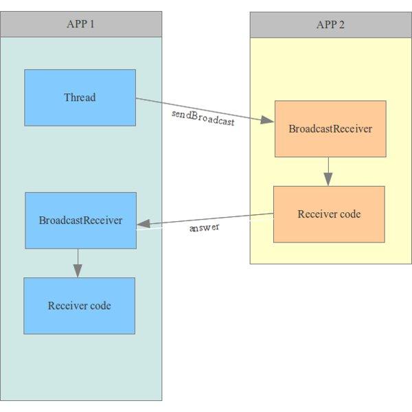 Comunicación entre apps