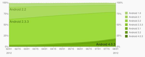 Versiones Android a lo largo del tiempo