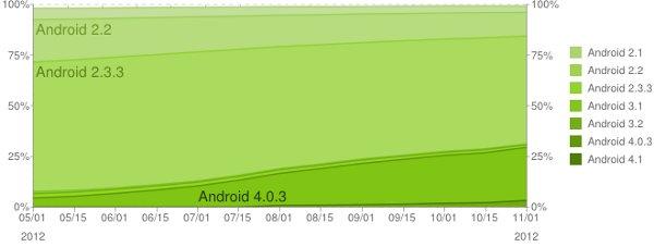 Jelly Bean es usado en menos del 3% de los terminales Android