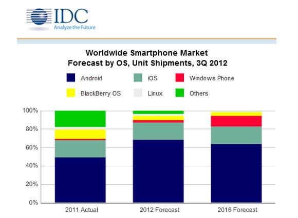 Android seguirá dominando en 2016