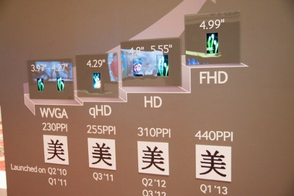 Un gráfico muestra 5 pulgadas y 440 ppp para el Samsung Galaxy S4