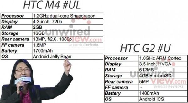 HTC M4 - HTC G2 - Filtración evleaks