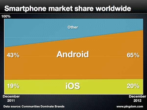 Market-share-mundial
