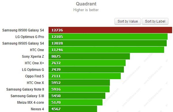 Samsung Galaxy S4 Quadrant Exynos 5410