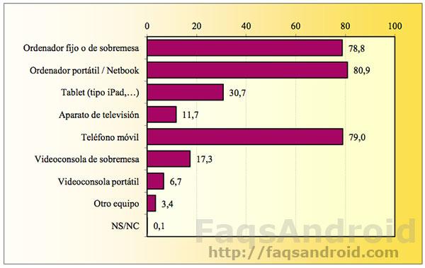 Android es el sistema operativo móvil de acceso a internet mayoritario en España
