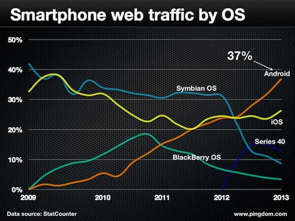 Android es el sistema operativo móvil dominante