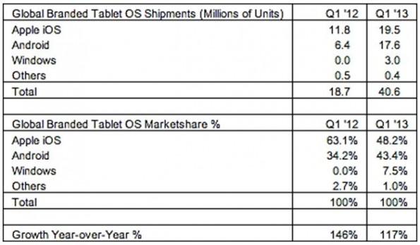 Mercado de tablets Android en primer cuarto de 2013 - BGR