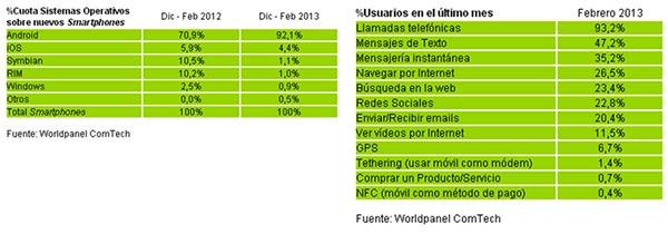 El 90% de los smartphones vendidos en España son móviles Android