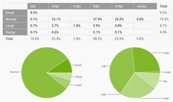 Estadísticas por tipo y resolución de pantalla