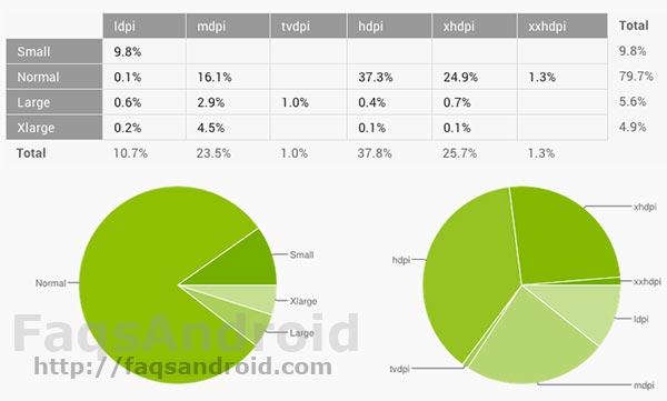Android Jelly Bean ya se encuentra en más del 28 % de los terminales