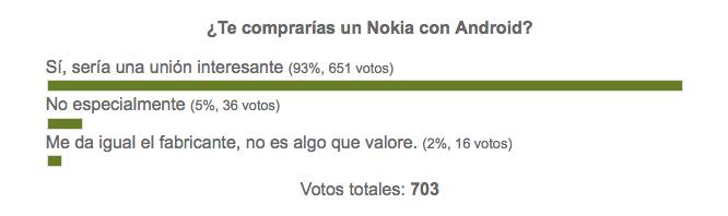 Un Nokia con Android interesaría a más de un 90% de los usuarios
