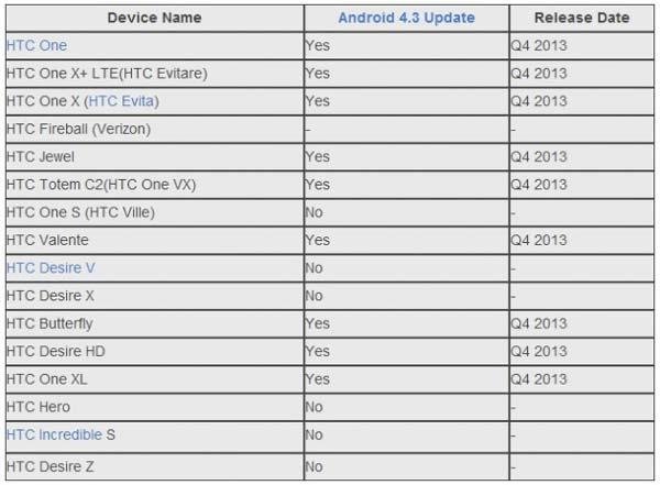Lista de móviles HTC que se actualizarán a Android 4.3 Jelly Bean