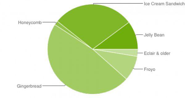 Fragmentación Android 2013