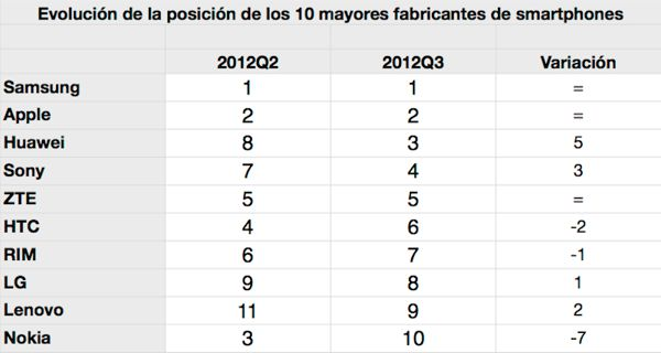 Ranking fabricantes 2012