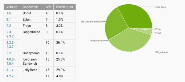 Distribución de Android a fecha 3 de junio