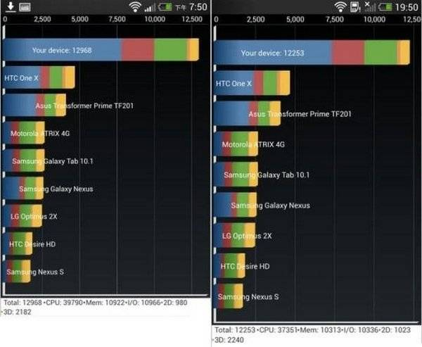 HTC One HTC Butterfly Benchmark 1