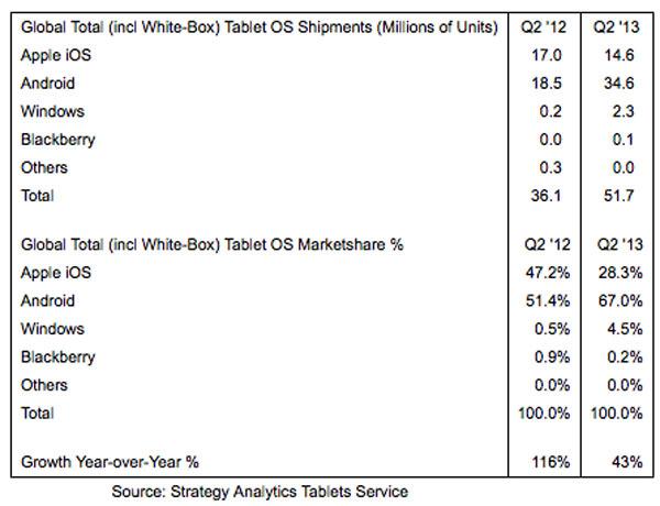 2 de cada 3 tablets a nivel mundial llevan el sistema Android