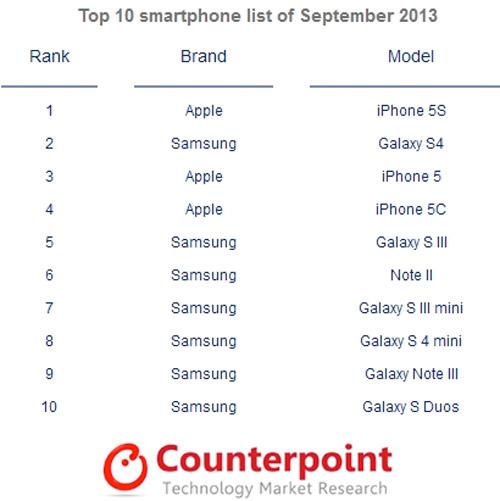 Samsung domina el Top 10 de móviles más vendidos en Septiembre