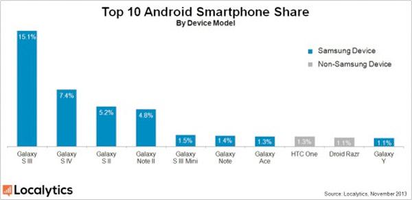 Samsung es Android: 2 de cada 3 móviles y tablets son suyos