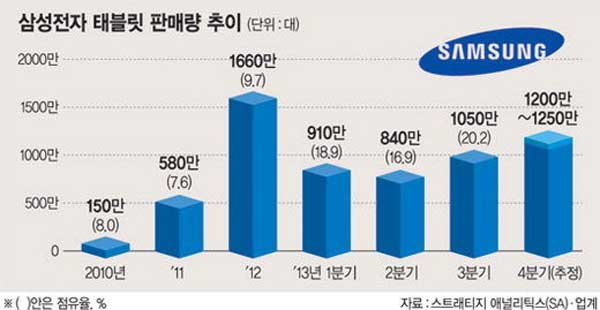 samsung-40-million-tablet-sales-2013-fnn-news