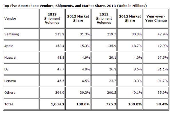 Samsung vende casi uno de cada tres smartphones a nivel mundial