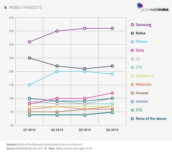 Android está en 2 de cada 3 smartphones y uno de ellos es de Samsung