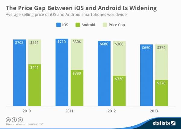 La diferencia de precio entre Android y iPhone es cada vez mayor