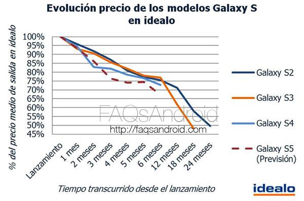 Gráfica: cambio del precio de Samsung Galaxy S2, S3, S4 y previsión S5