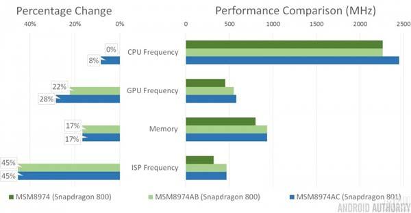 Test de rendimiento del Qualcomm Snapdragon 801 y comparativa con el Snapdragon 800