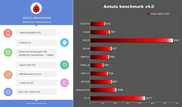 El Nokia X podría tener un hermano: aparecen benchmarks del Nokia X2