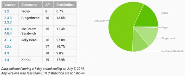 Android 4.4 Kit Kat ya está en uno de cada cinco móviles Android