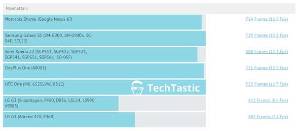 El Nexus 6 luce espectacular en un supuesto benchmark filtrado