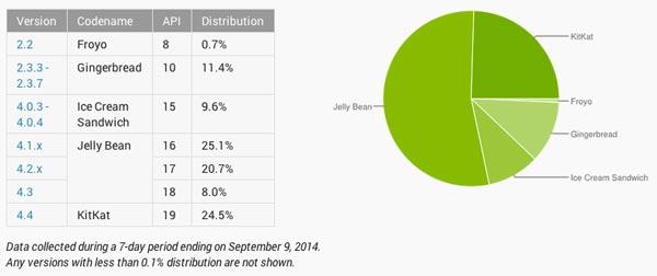 KitKat ya está en uno de cada cuatro dispositivos Android