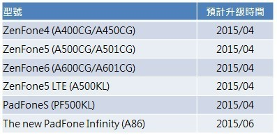 Los ASUS ZenFone tendrán Lollipop en abril de 2015