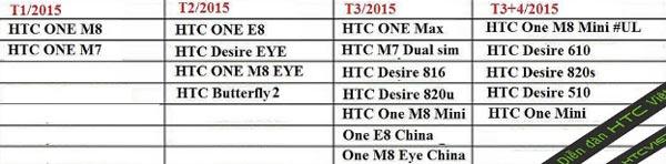 HTC One M8 y One M7, los primeros que recibirán Android 5.0 Lollipop
