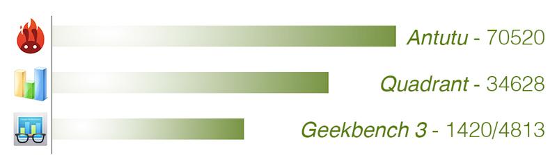 benchmarks Galaxy S6 Edge