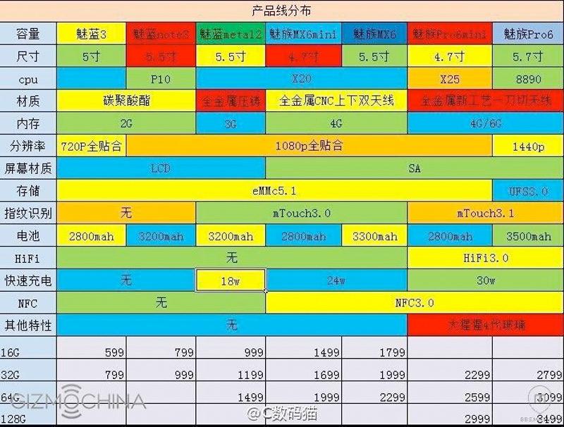 Meizu 2016